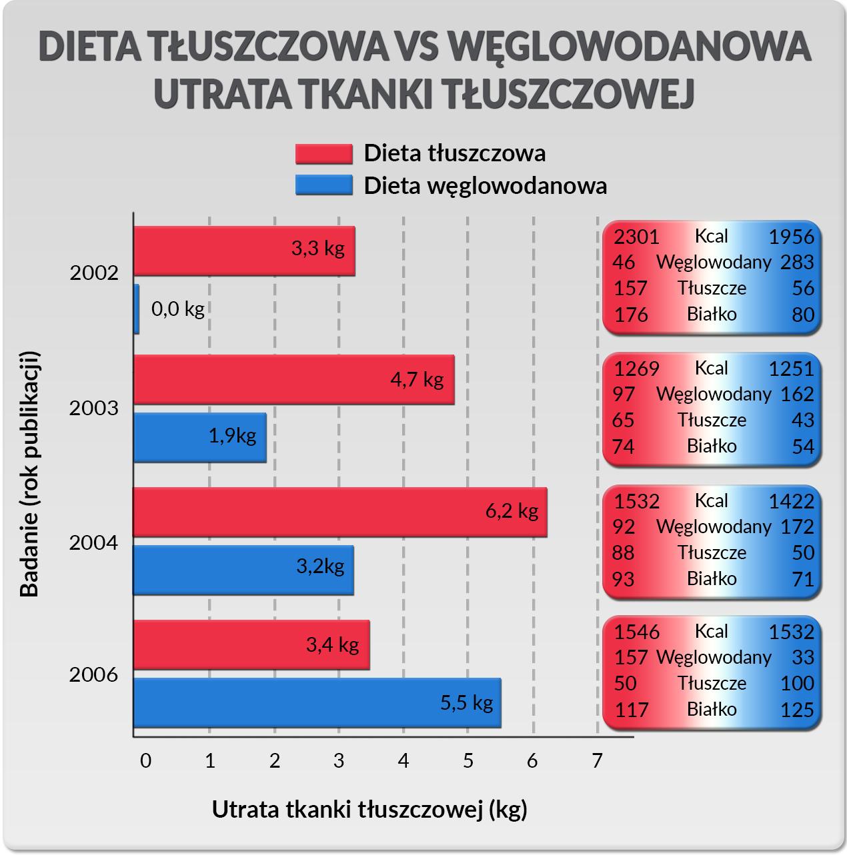 Dieta Tluszczowa Vs Dieta Weglowodanowa Fabryka Sily